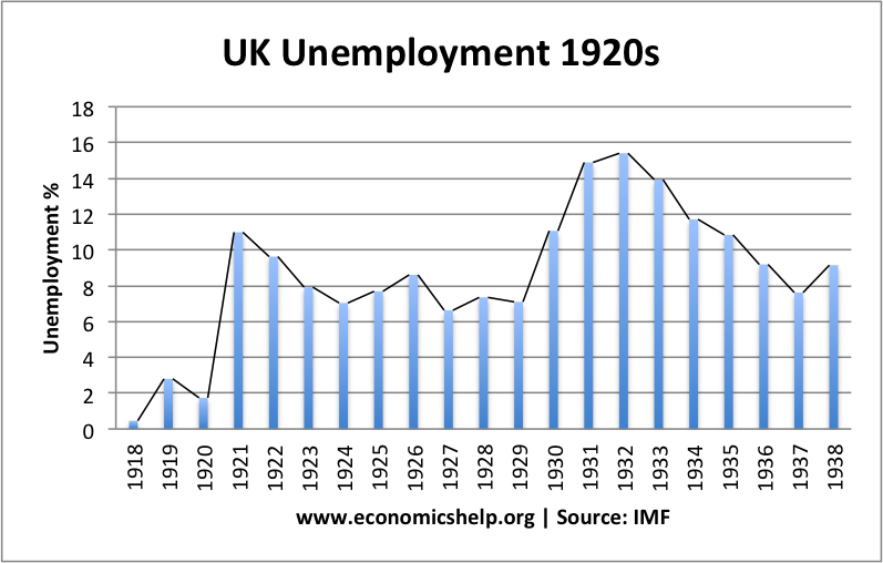 Image result for unemployment 1920s britain