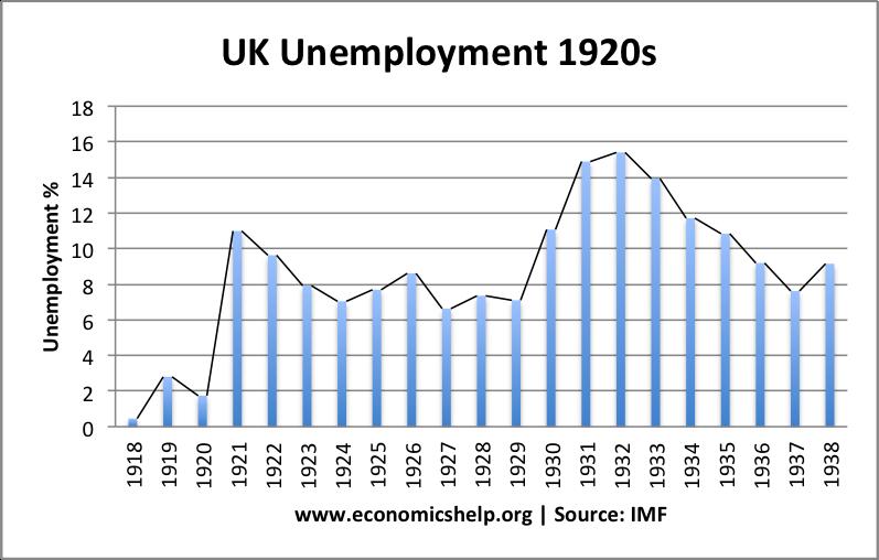 1918-38-unemployment-rate