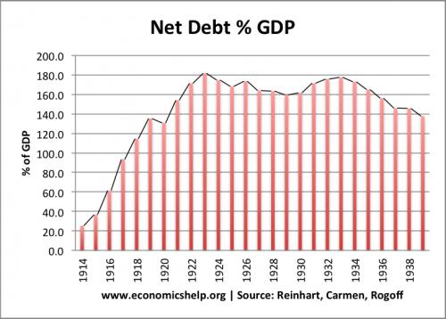 UK debt 1920s
