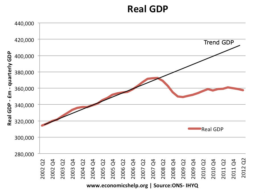 real gdp and trend