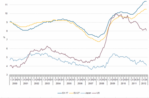 unemployment europe, japan, us