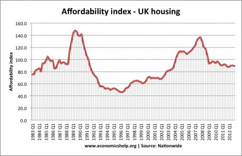 affordability-index