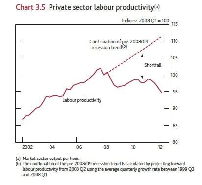 boe-labour-prod-2005-12