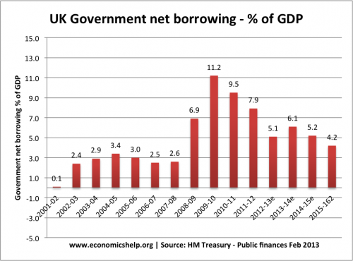 budget-deficit-uk-percent-gdp