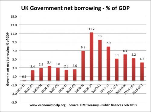 budget-deficit-uk-percent-gdp