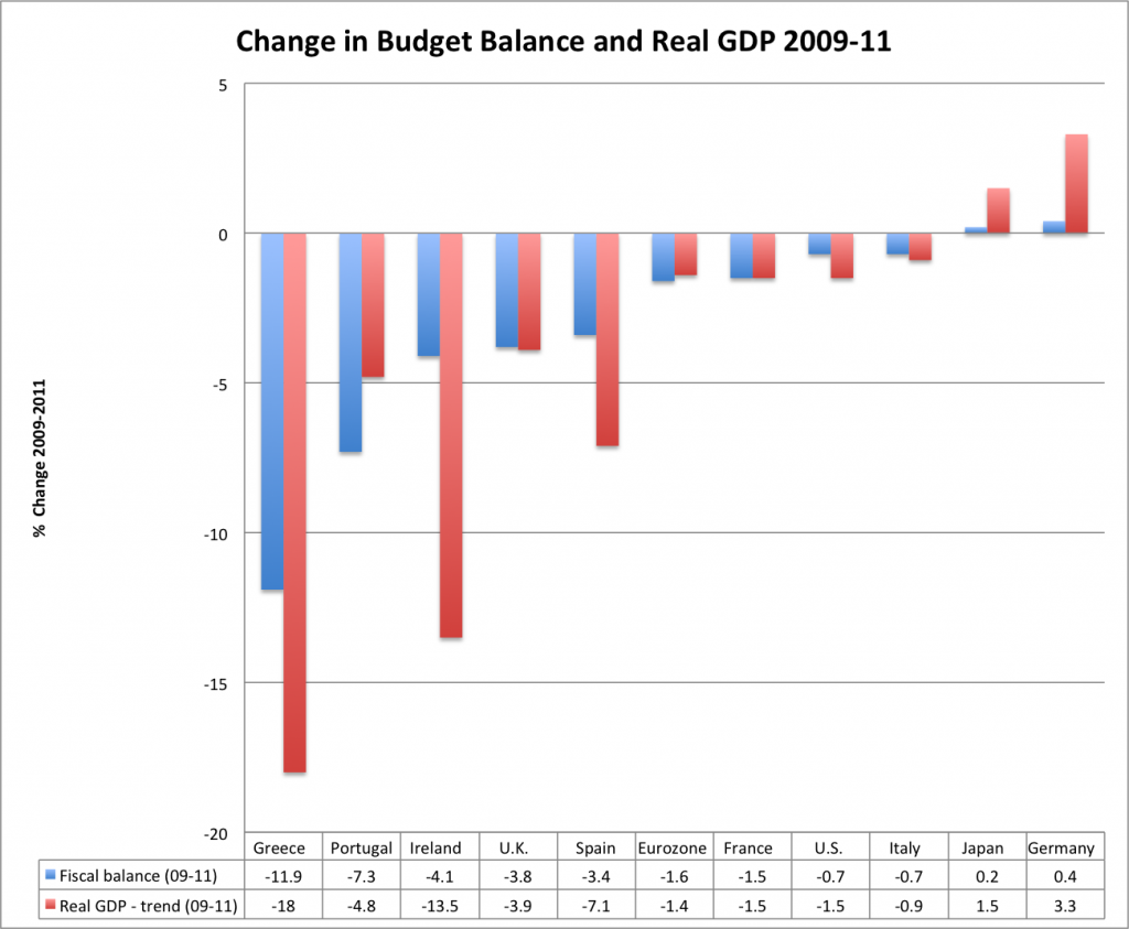 change-growth-budget