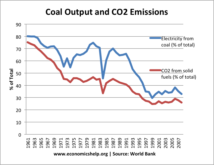 coal-output-solid-fuels-co2