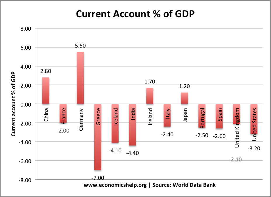 current-account-deficit-world