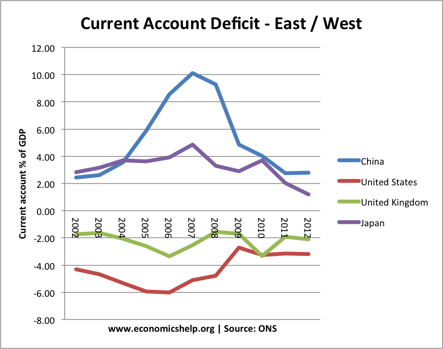 current-account-east-west