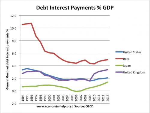 debt-interest-payments-per-cent-98-12