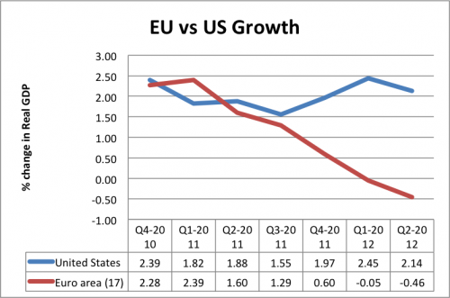 econ-growth-eu-us