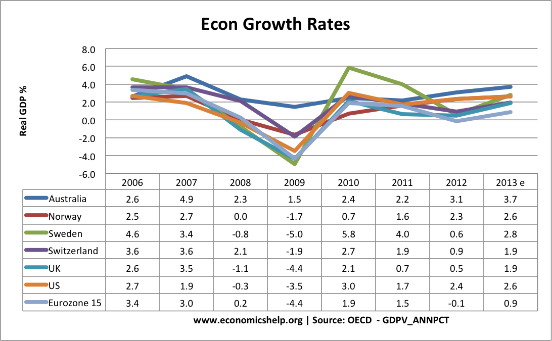 econ-growth-table-aus-nor-swe-swit-uk-us