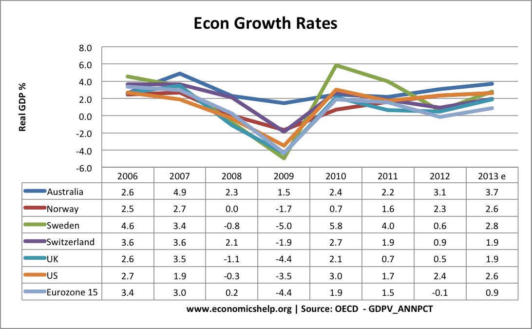 econ-growth-table-aus-nor-swe-swit-uk-us