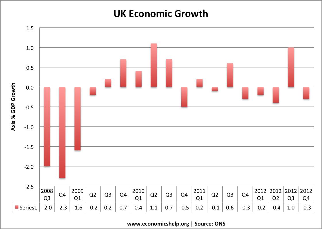 economic-growth-uk-ons-quarter