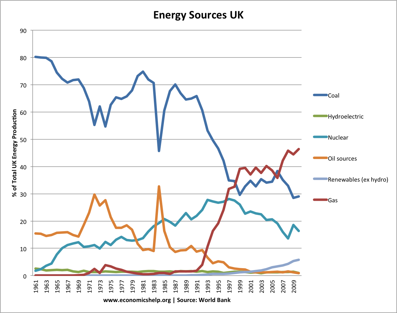 energy sources UK