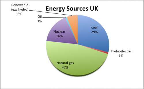 energy-sources-pie-chart
