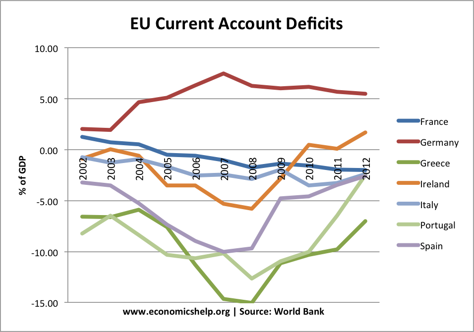 eu-current-account-deficits