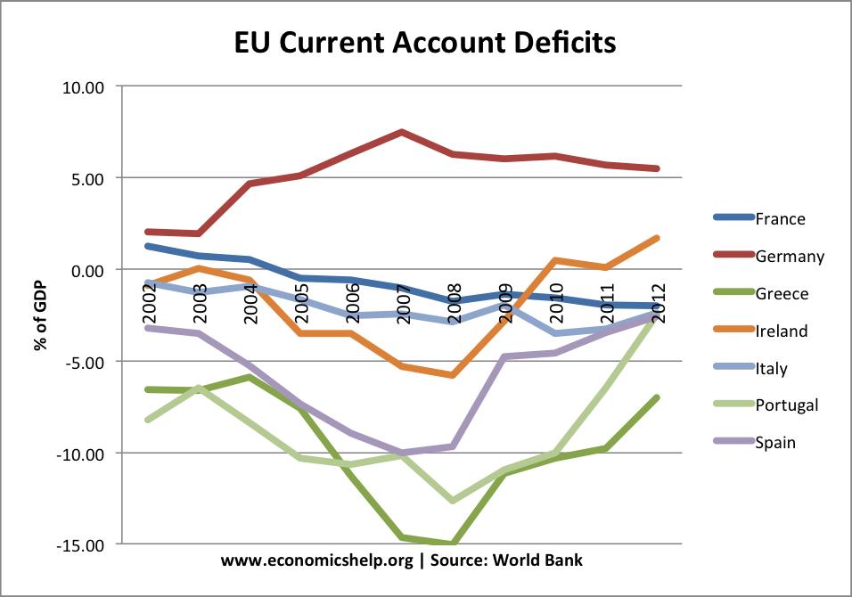 eu-current-account-deficits