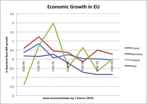 france-italy-germany-ireland growth rates