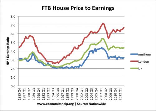 ftb-house-pirce-earnings