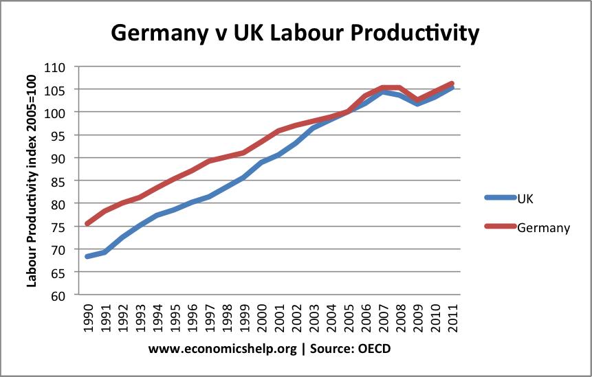 germany-uk-labour-productivity