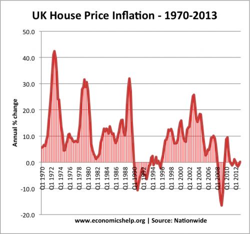 house-price-inflation-1970-2013