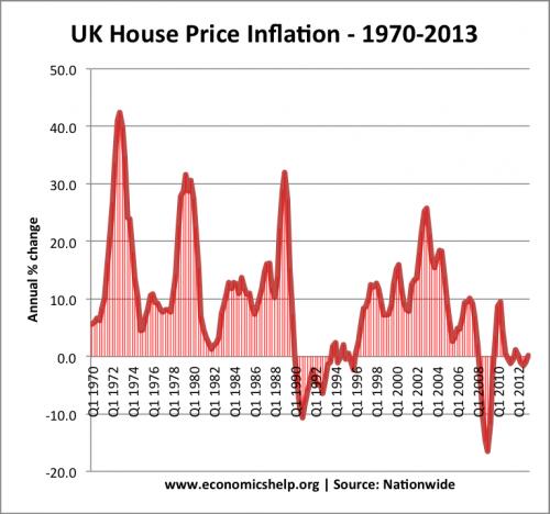 Uk Housing Market Economics Help