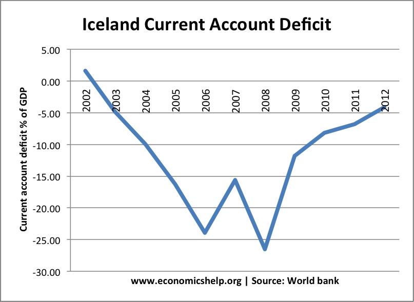 iceland-current-account-deficit