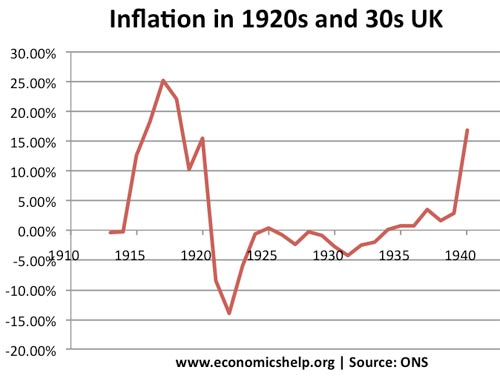 uk deflation in 20s-30s