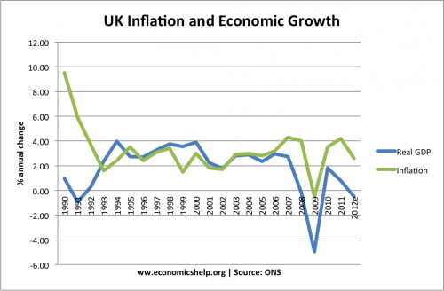 inflation-growth-90-12