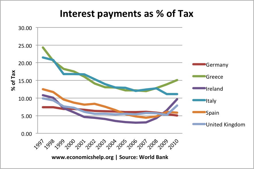 interest payments-country7