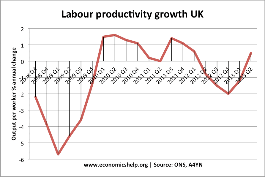 Nature of the UK economic recovery | Economics Help