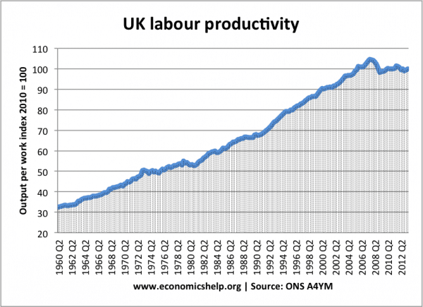 labour-productivity-index-61-13