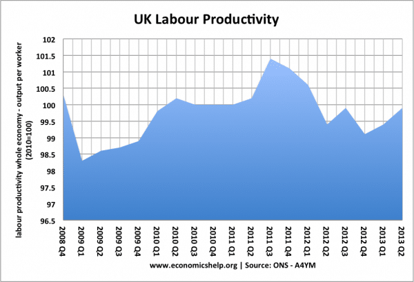 labour-productivity