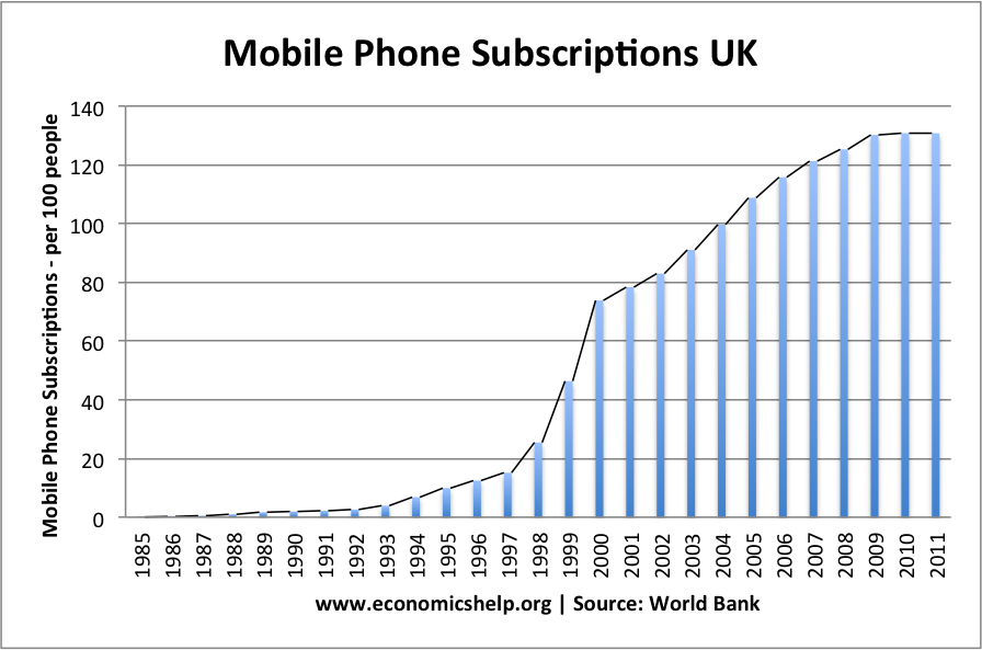 mobile phone product life cycle economics help mobile phone product life cycle