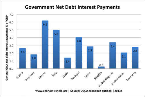 net interest payments % gdp