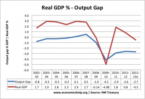 output-gap-real-gdp