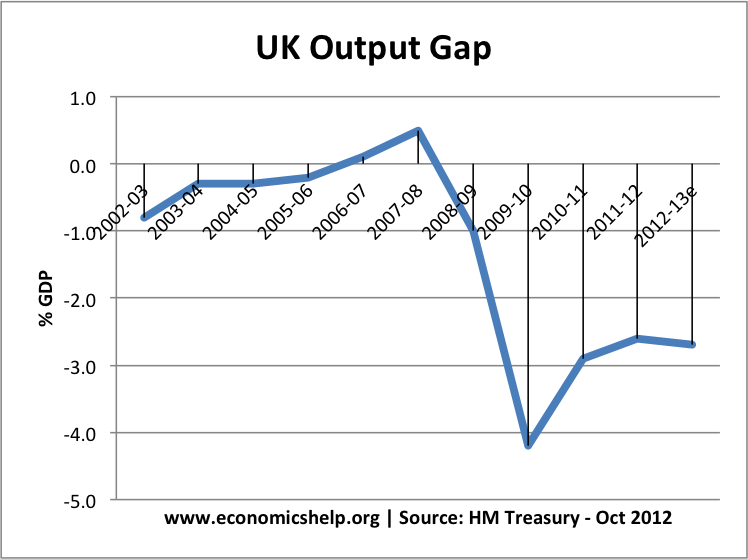 UK output gap