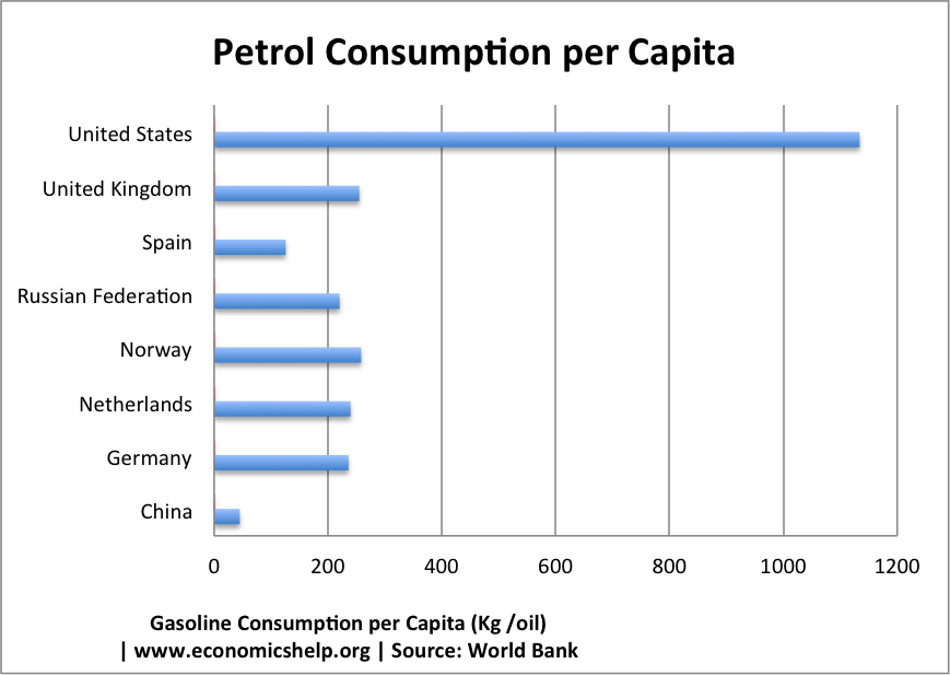 Petrol Price Per Litre $ Around the World | Economics Help