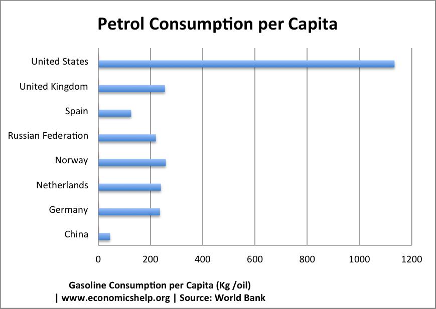 petrol-consumption-per-capita