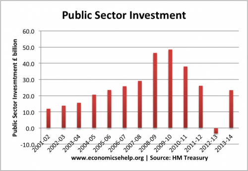 public-sector-investment