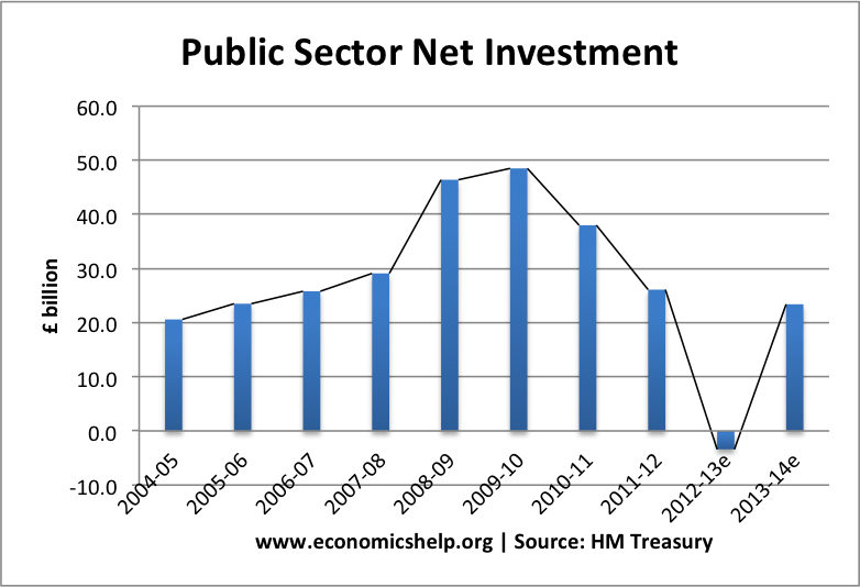 public-sector-net-investment-hm-treasury
