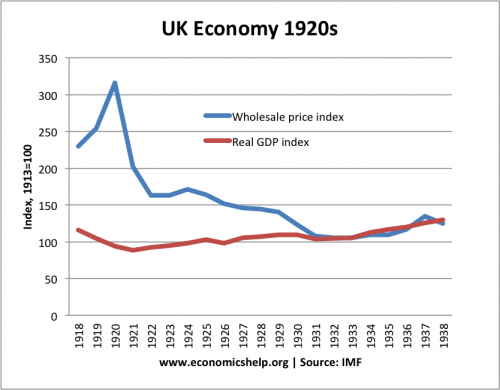 real gdp 1920s
