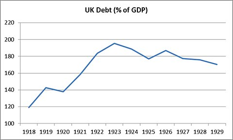 UK debt % of GDP