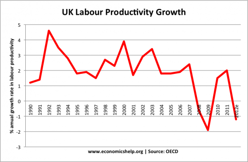 uk-labour-productivity-growth-oecd-90-2012