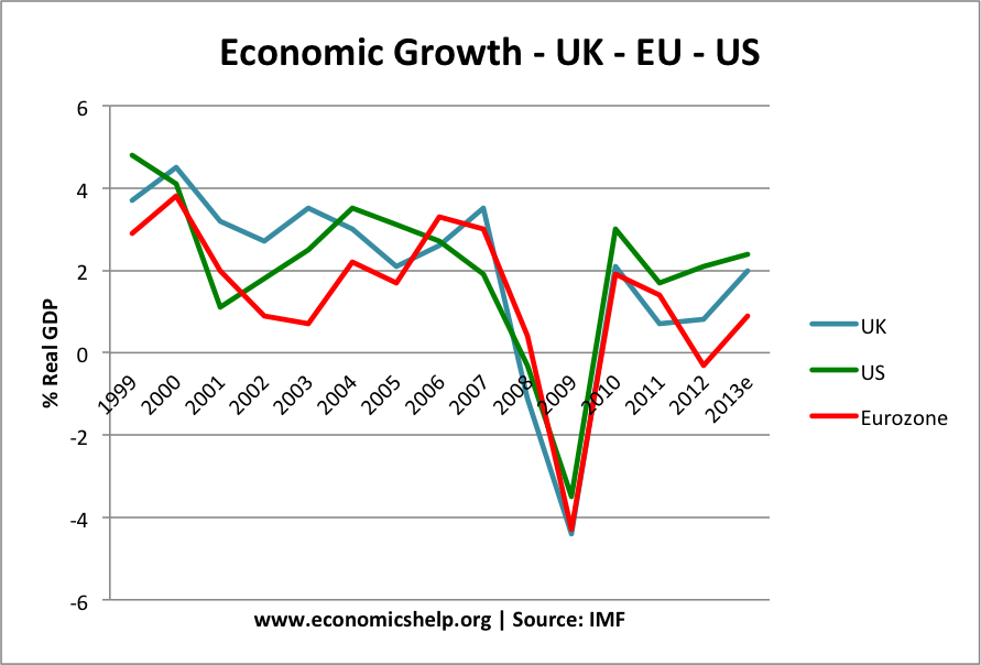 uk-us-eurozone growth rates