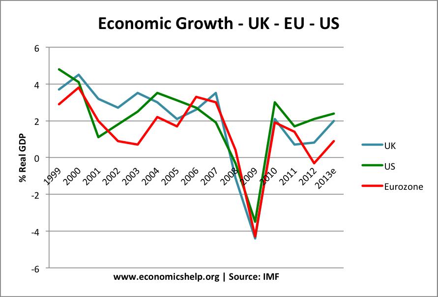 uk-us-eurozone growth rates