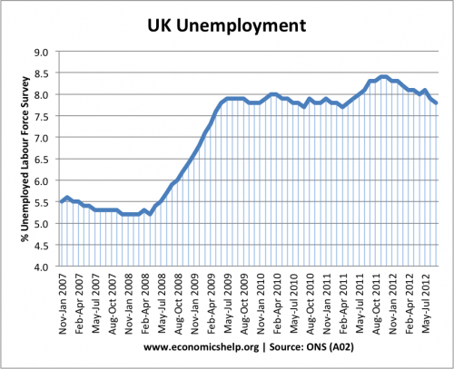 UK Unemployment Target