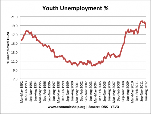youth-unemployment UK