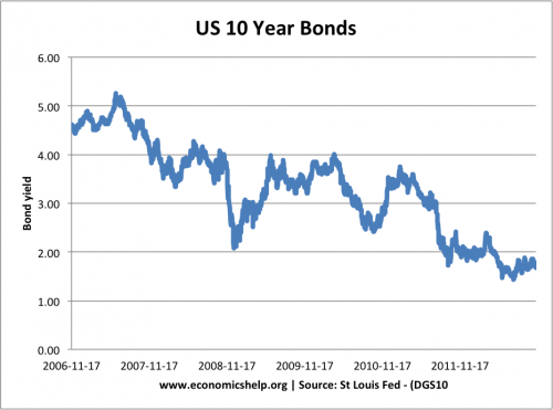 10 -year-bond- US